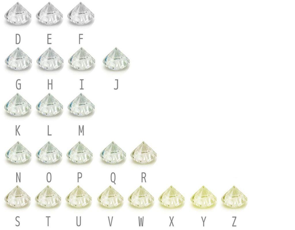 鑽石顏色從D-Z為等級分級