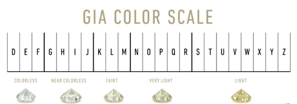 鑽石顏色等級表,一定要了解的鑽石成色知識