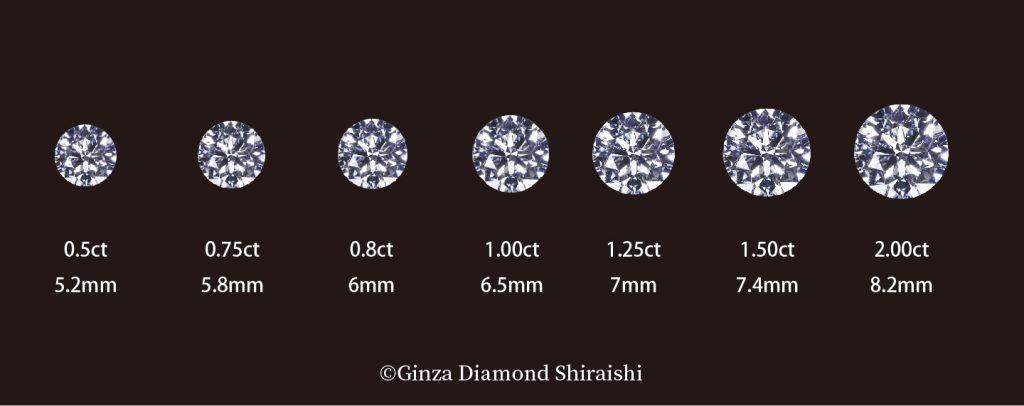 克拉為鑽石的重量單位,1克拉是0.2克。