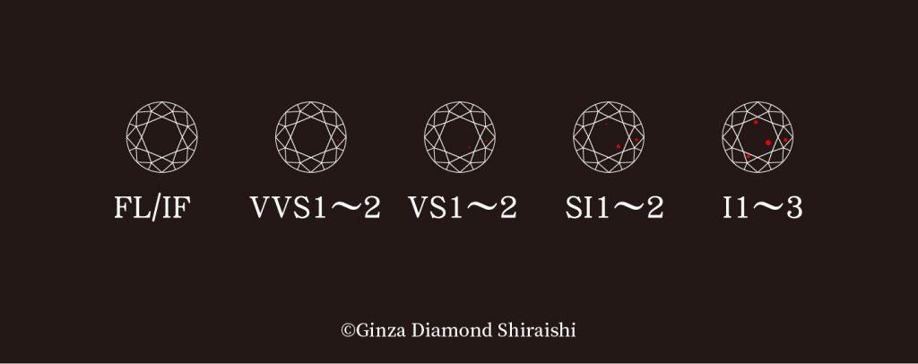 淨度是代表鑽石透明度的標準。